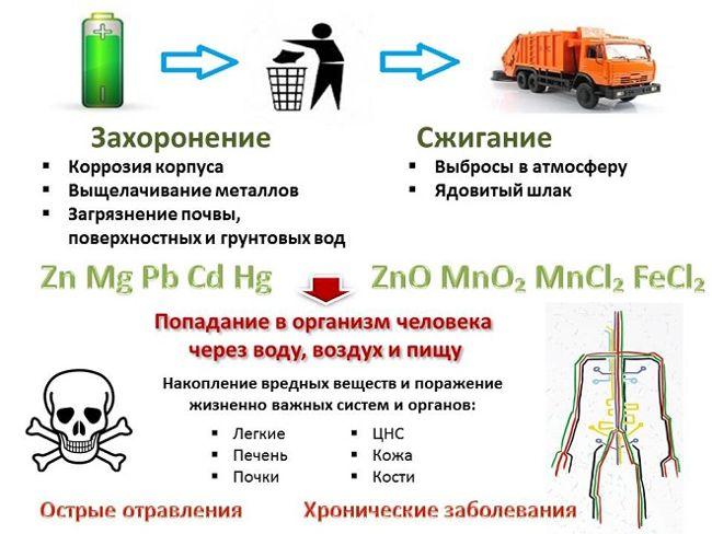 Безопасная утилизация элементов питания