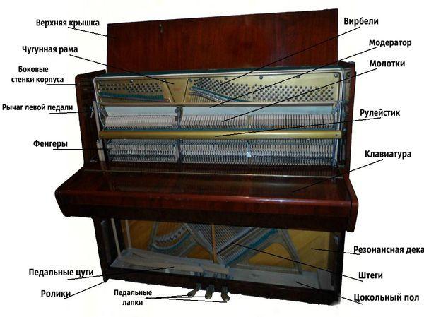 элементы пианино