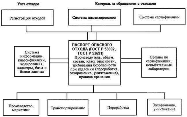 паспортизация схема