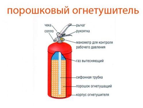 схема порошкового огнетушителя