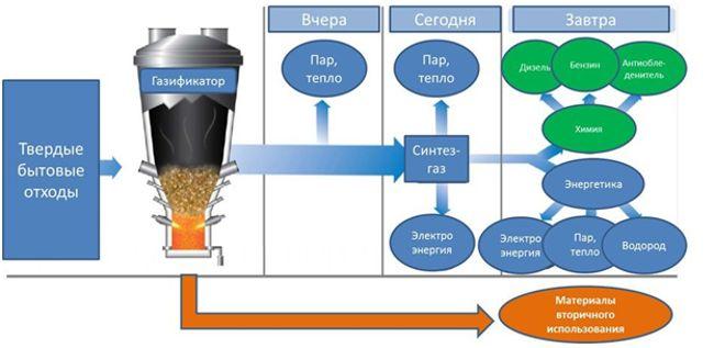 получение синтез-газа схема