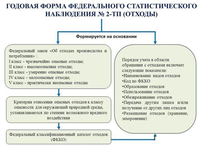 форма 2-ТП
