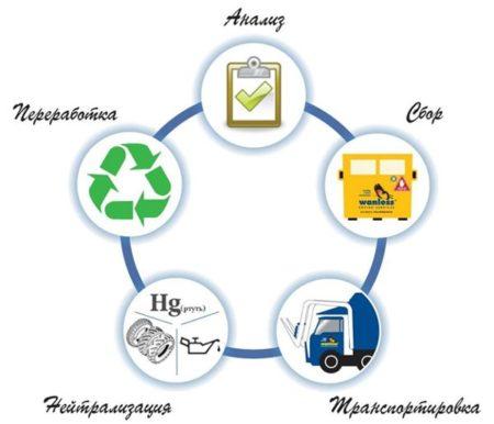 цикл работы с мусором