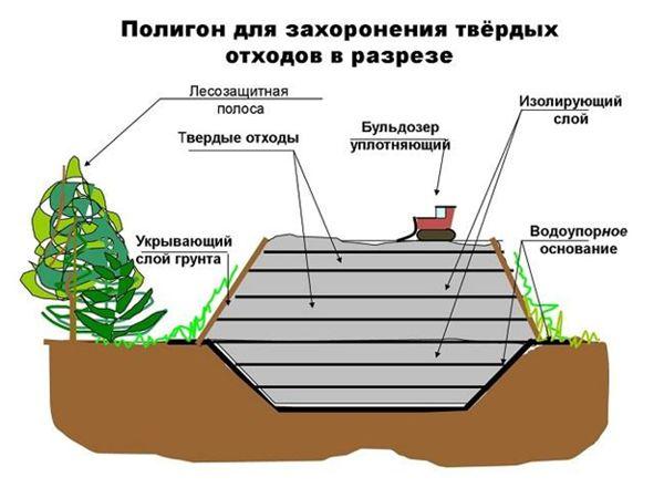 устройство полигона ТБО