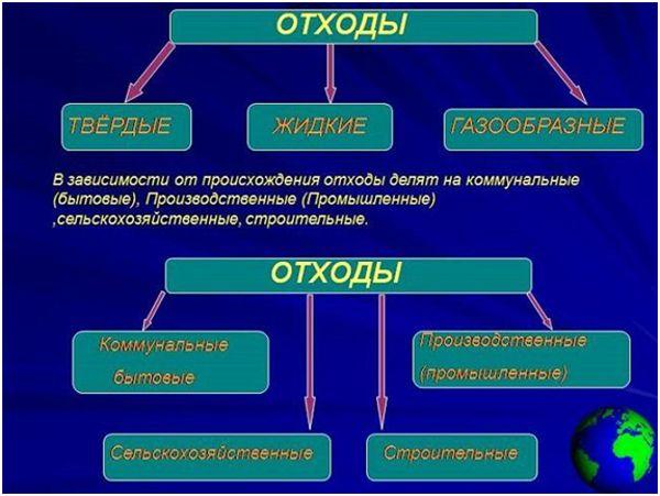 классификация отходов