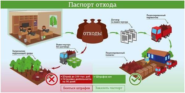 паспорт отходов схема