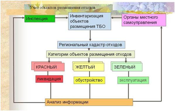 учет объектов размещения отходов схема