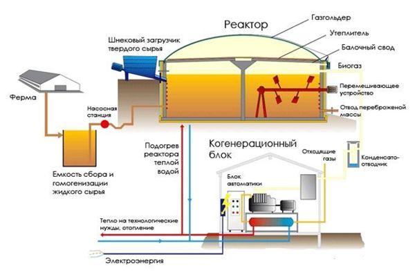 схема получения биогаза из отходов