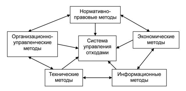 схема управления отходами