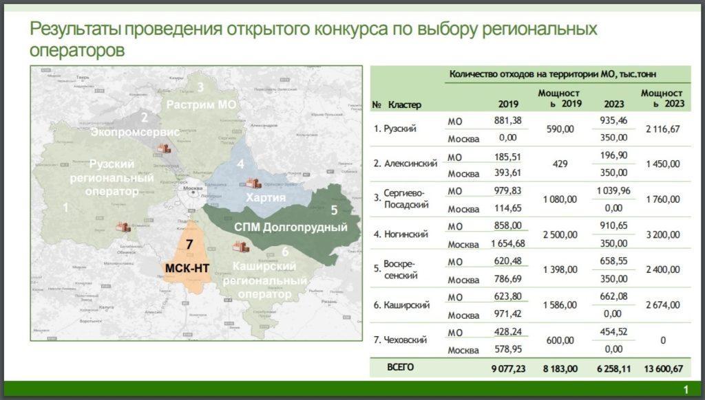 Региональные операторы