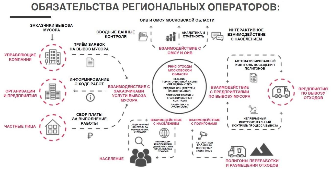 Обязанности региональных операторов