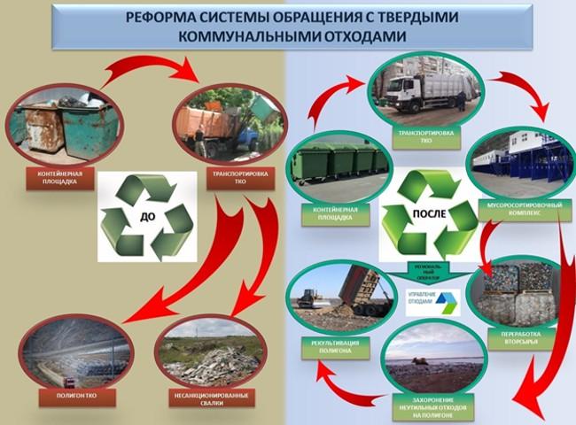 Изменения в мусорной реформе