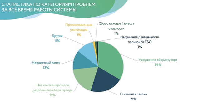 Статистика РЭО радар