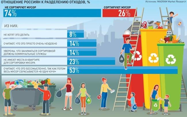 Статистика мусорной реформы
