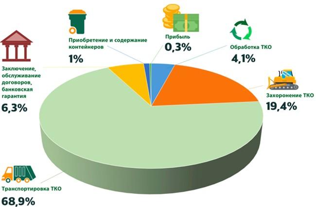 Структура тарифа за обращение с ТКО