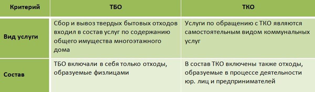 Отличие ТКО от ТБО